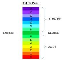 ph eau